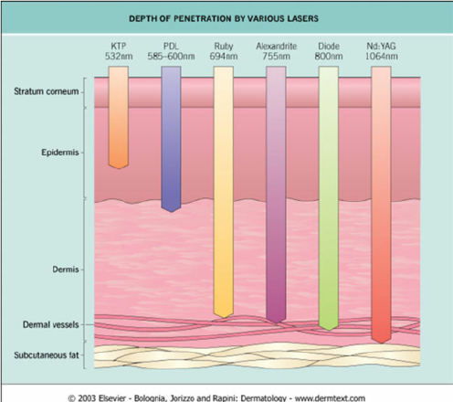 Fig-2-Depth-of-penetration-by-various-lasers-This-figure-was-published-in-Dermatology.png